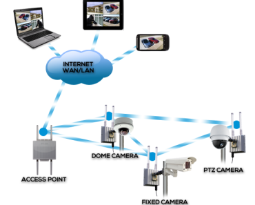 Wireless Surveillance Systems